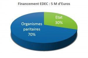 stephanie-disant-article_financement_edec