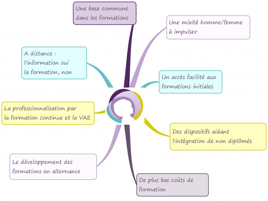 Stéphanie Disant Rapport Giampino - Réflexion sur les métiers