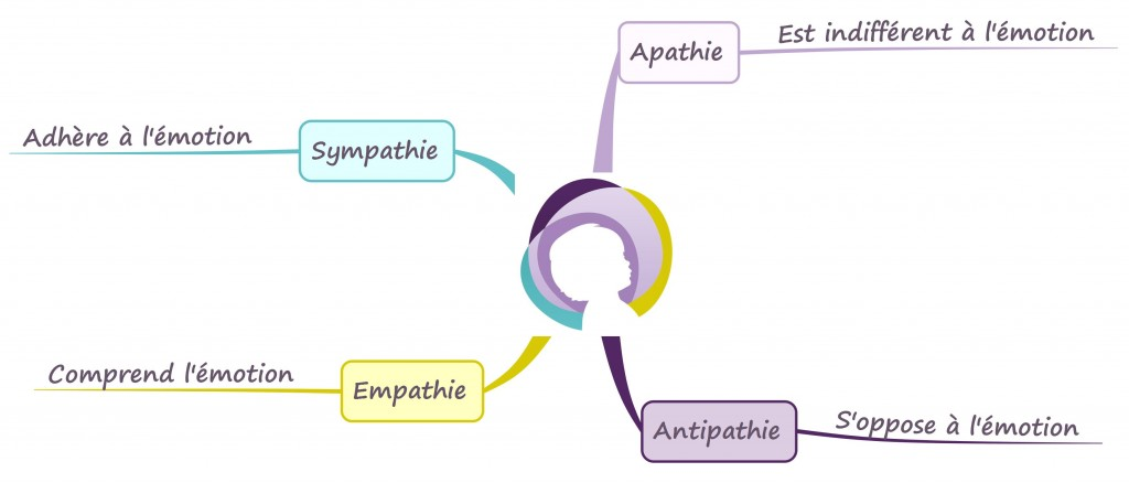 A, em, sym, anti pathie.pdf Stéphanie Disant
