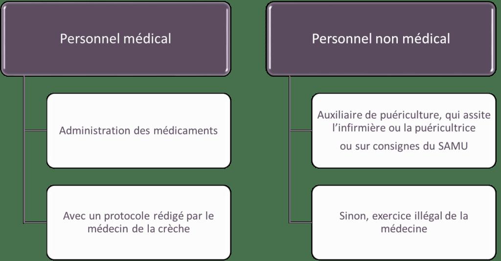 autorisation parentale médicale